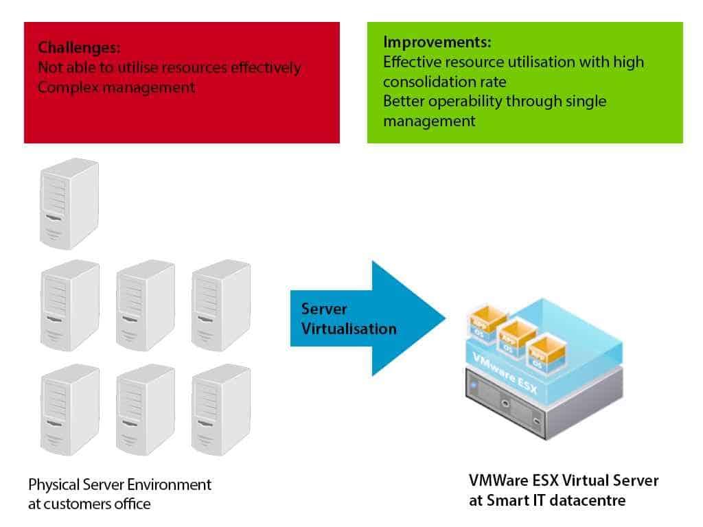 Server Virtualisation Customer Example